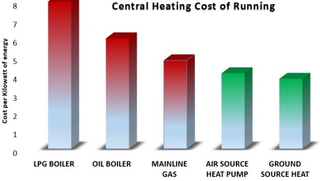 Heating Energy Chart